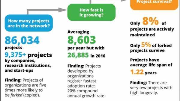 Deloitte: 92% блокчейн-проектов на GitHub не активны