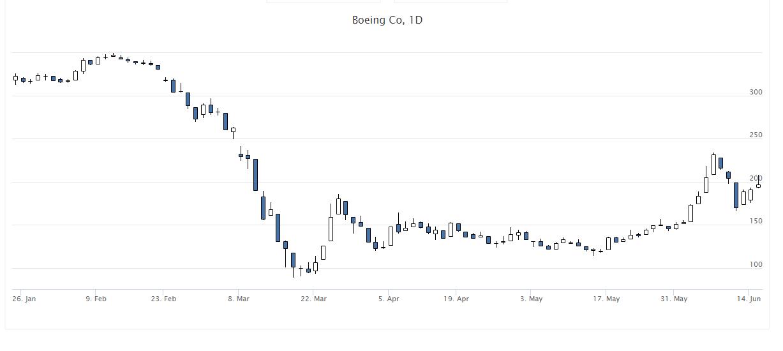 Как купить акции Boeing (BA) на бирже