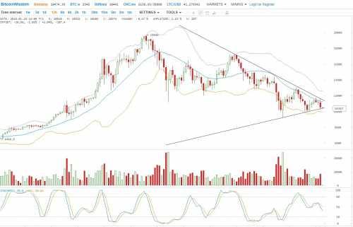 Анализ цен Биткойна: продолжение медвежьей тенденции, BTC тестирует сильную поддержку