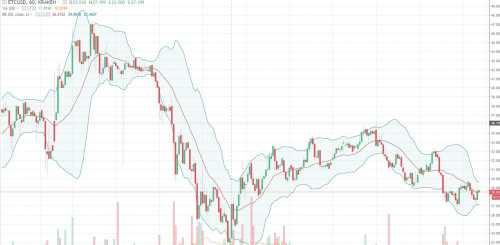 Технический анализ Эфириум Классик ETC / USD снова снизится