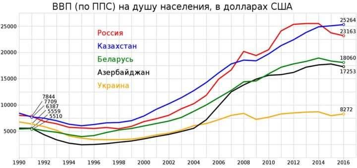 Что такое ВВП, каким образом этот показатель влияет на экономику