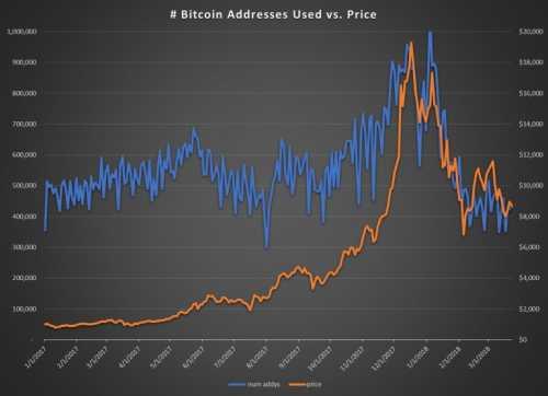 Возможно ли предсказывать пузыри биткойна?