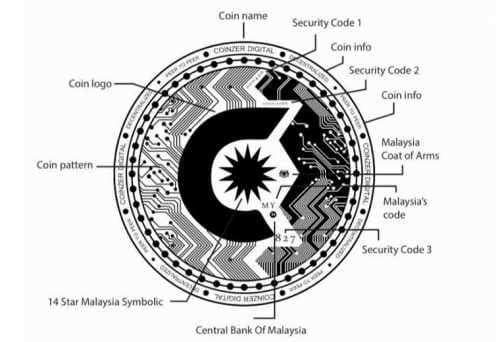 Центральный банк Малайзии открыто осудил местное ICO за мошеннический логотип