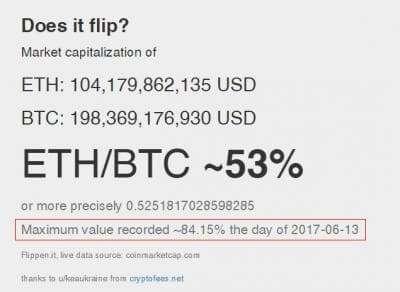 Флиппинг криптовалют: определение