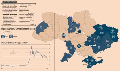 Украина вышла влидеры почислу биткойн-бизнесменов