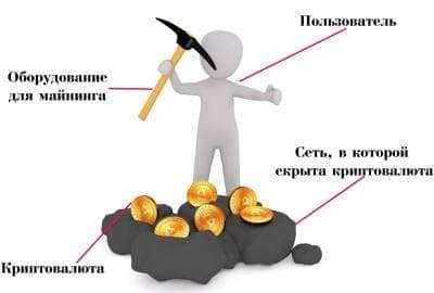 Особенности и детали майнинг криптовалюты