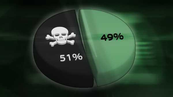 Стоимость атаки 51% на сеть Биткоина составляет $21 млн в день